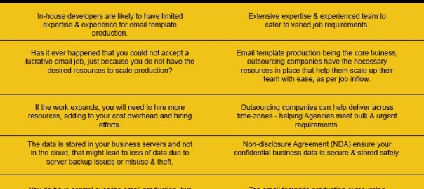 Benefits of Outsourcing Email Template Production vs. Hiring In ...