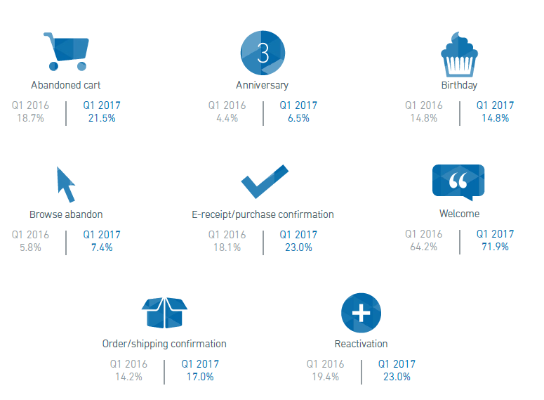 Email Marketing Benchmarks, Trends and Statistics