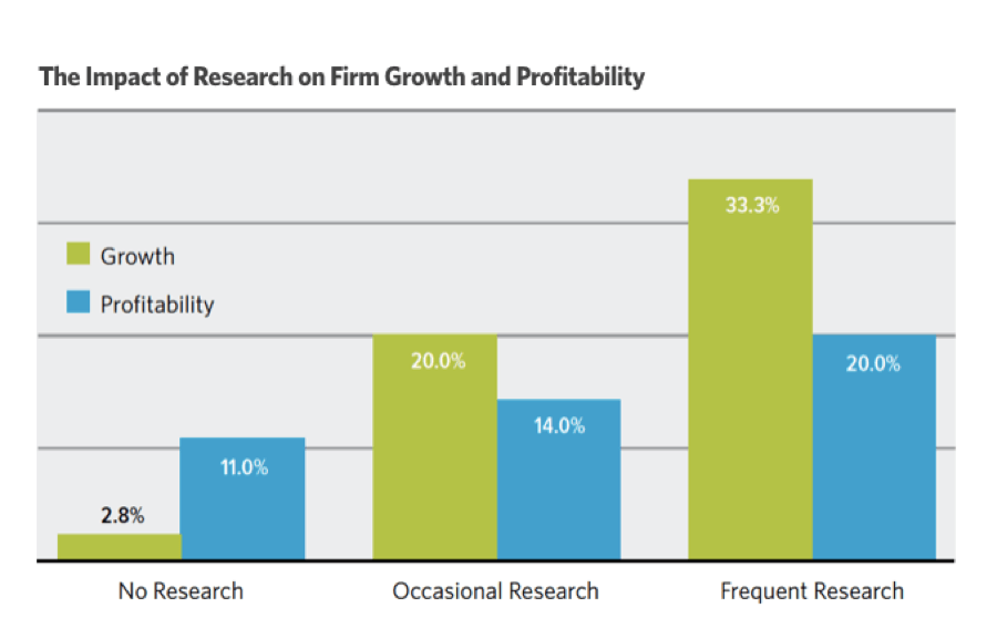 How Brand Research Delivers Competitive Advantage