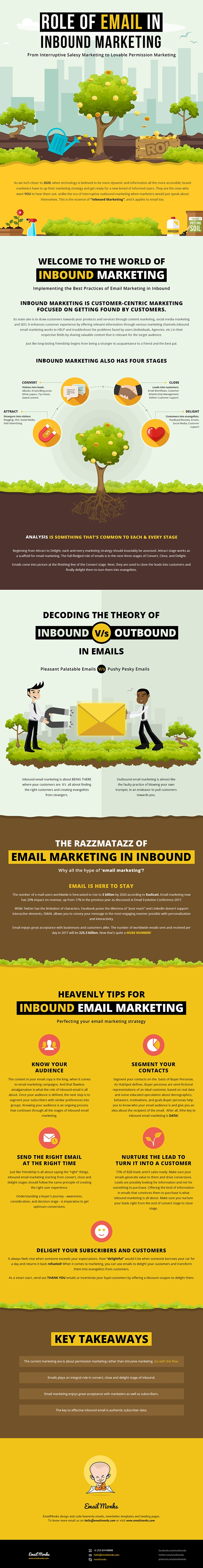 How Email Marketing Done the Inbound Way Fetches Great Results! [Infographic]
