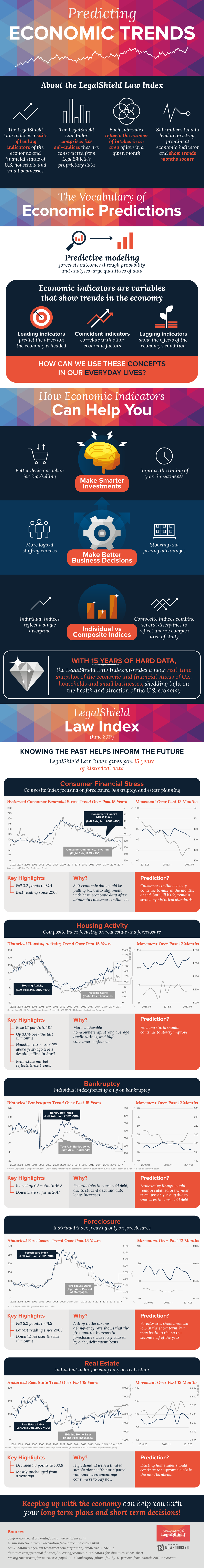 Paying Attention To Economic Indices Can Help Your Business [Infographic]