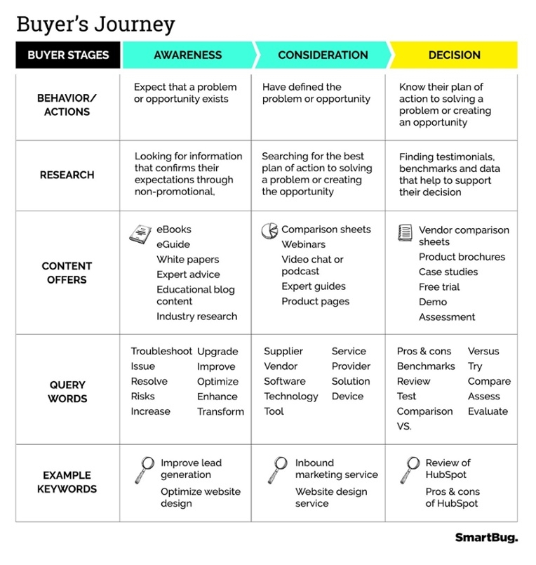 The Most Common Bottlenecks in the Buyer's Journey  and  What to Do About Them
