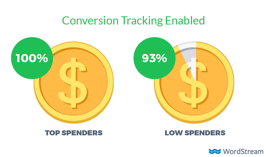 How to Compete with Big Spenders in AdWords (Without Spending More $)