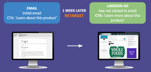 8 Ways to Ignite Engagement with Email and Retargeting