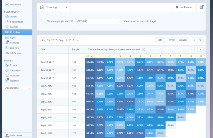 19 Tools for Growth Hacking You'll Actually Want to Use