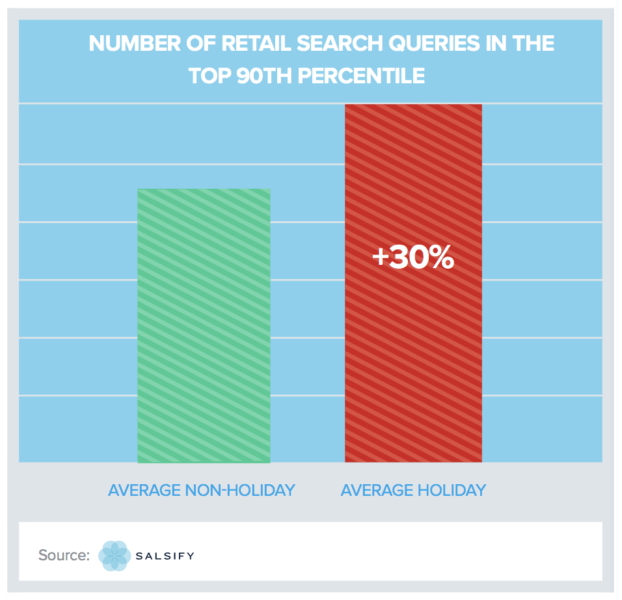 3 behavioral stats for retailers to supercharge your holiday strategy