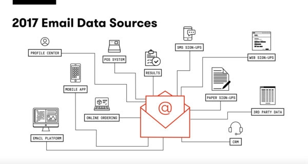6 Steps to Putting Data to Work for You in Email Marketing
