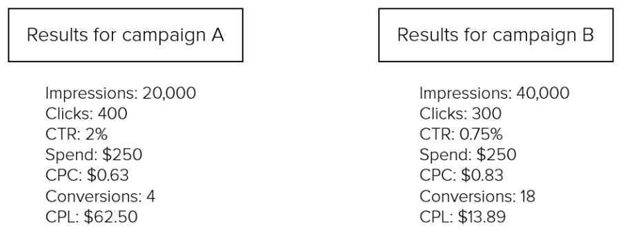 Crash Course: A/B Testing for Your PPC Campaign