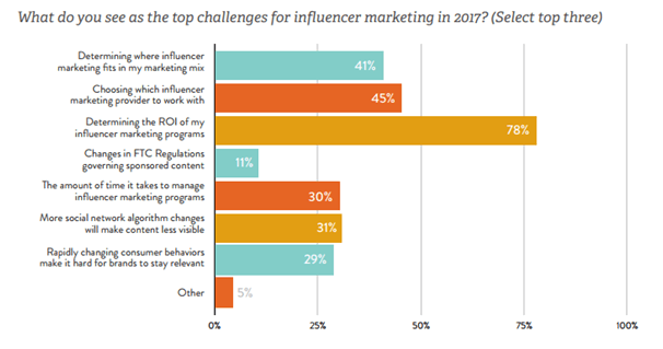 How To Calculate The ROI Of Influencers' Posts