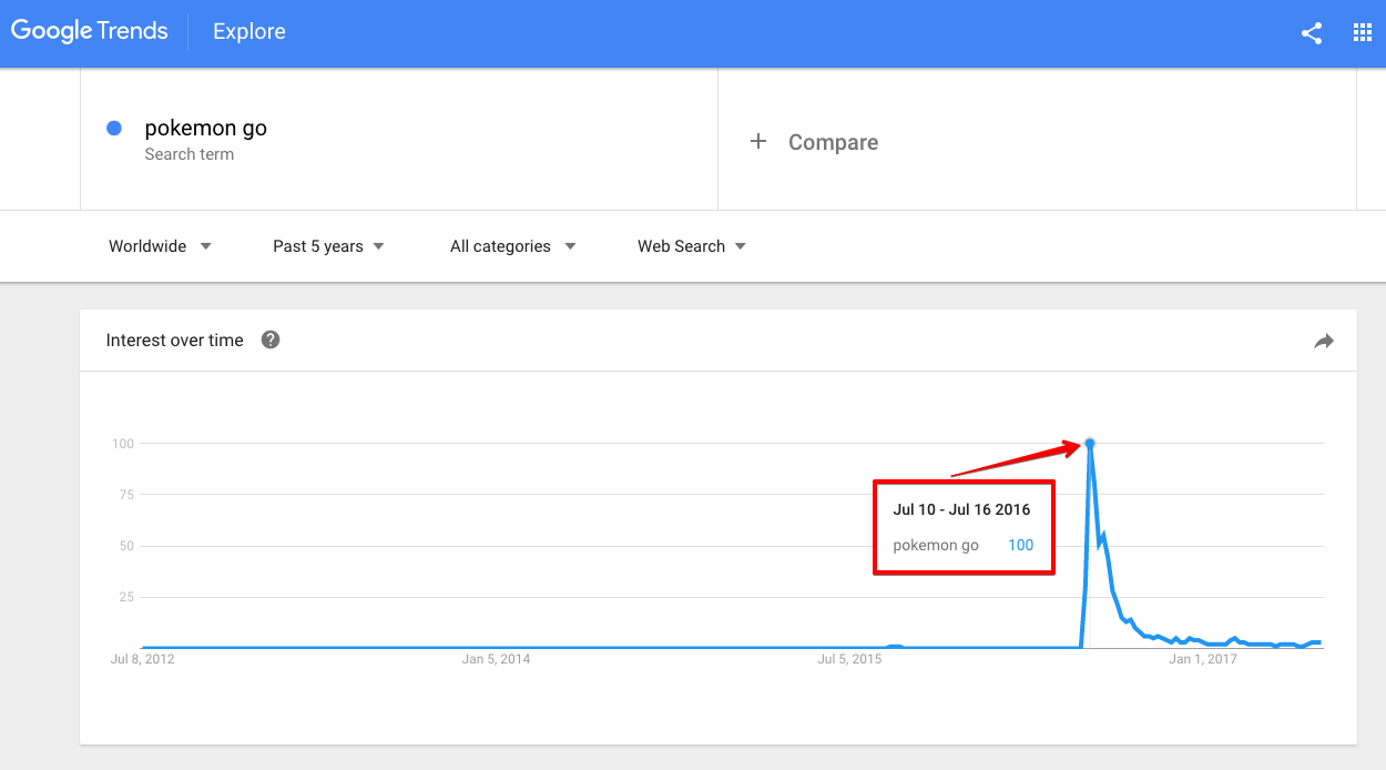 How to Use SEO Data to Sell More