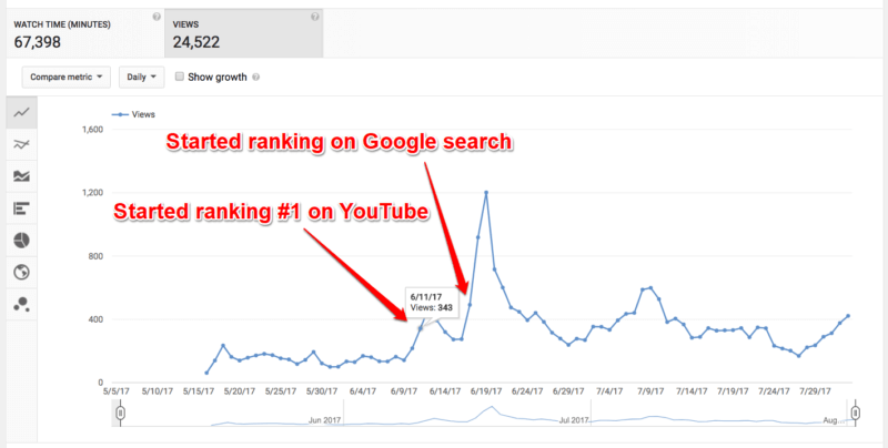 How to rank #1 on YouTube search in 30 days [case study]