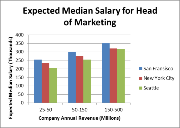 Simple Tips to Determine a Fair Salary for Your Next Marketing Executive