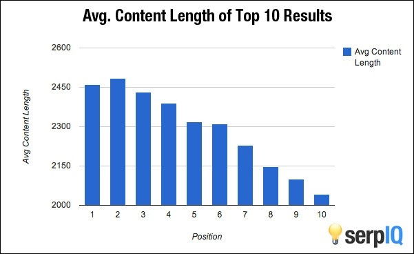 What is the Ideal Blog Post Length for Businesses?