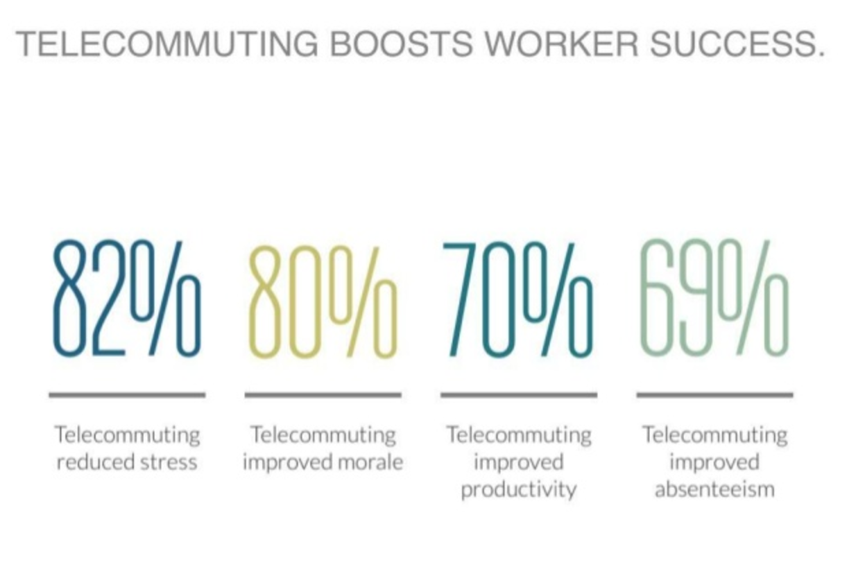 5 Reasons Time Tracking Is the Secret to Work From Home Productivity