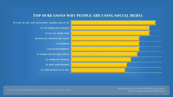 B2B Question: Is Your Company Social Media Savvy?