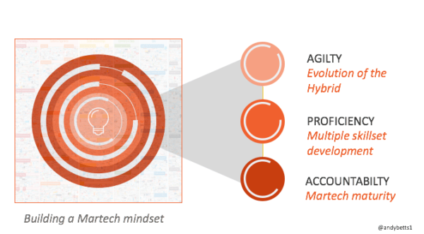 Becoming a martech mastermind: Agility, proficiency and accountability