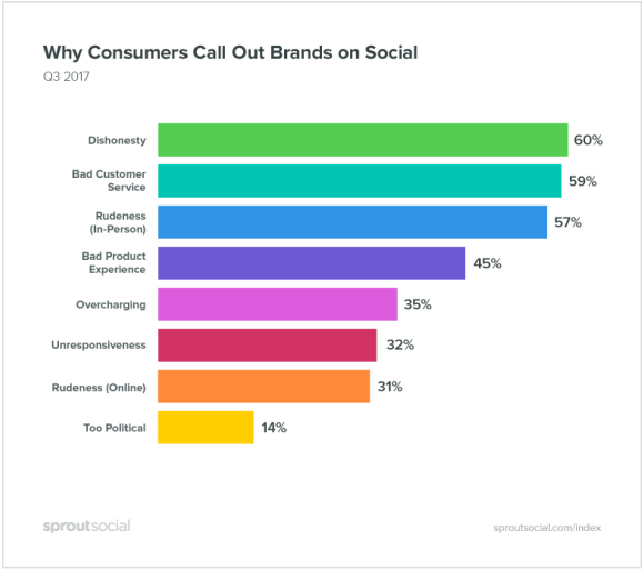 How Millennials (And Others) Use Social Media For Brand Accountability