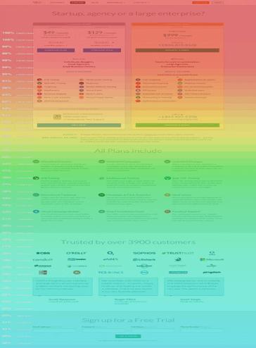 Using Heatmaps For Conversion Optimization