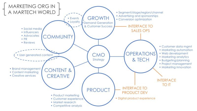 What's better than a marketing tech stack? Your marketing org stack