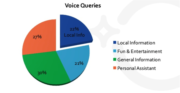The Rise of Voice Search: A How-To Guide