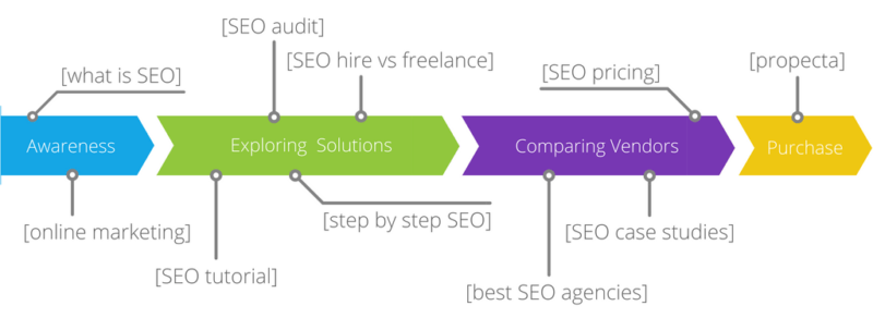 3 reasons SEO is the account-based marketer's secret weapon