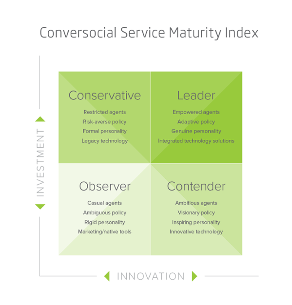 How Social Observers Can Evolve into Social Contenders