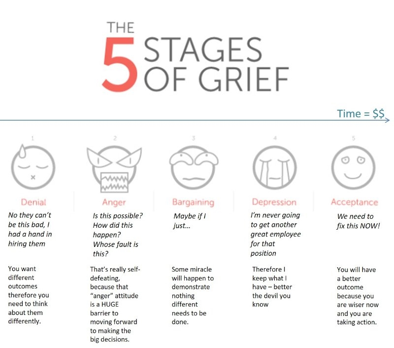 The 5 Stages of Grief of a Bad Hiring Decision