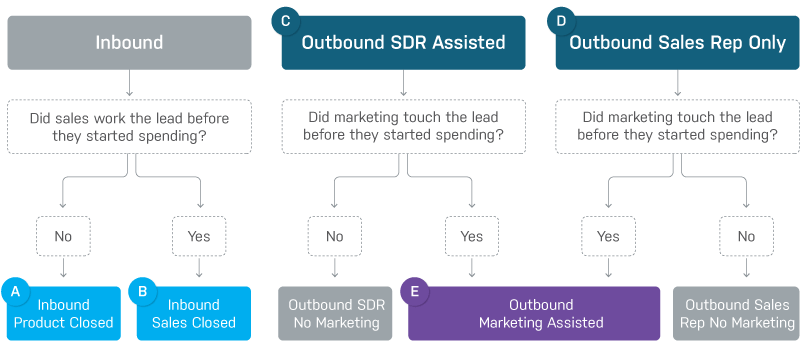 The new attribution challenge: Understanding how marketing and sales work together