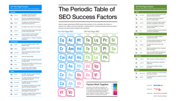 6 SEO Tests You Need to Try