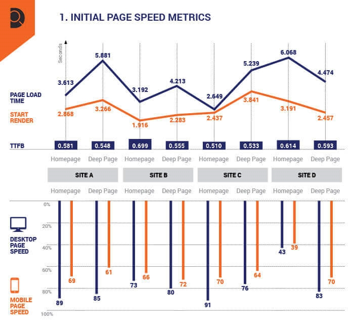 The non-developer's guide to reducing WordPress load times up to 2 seconds (with data)