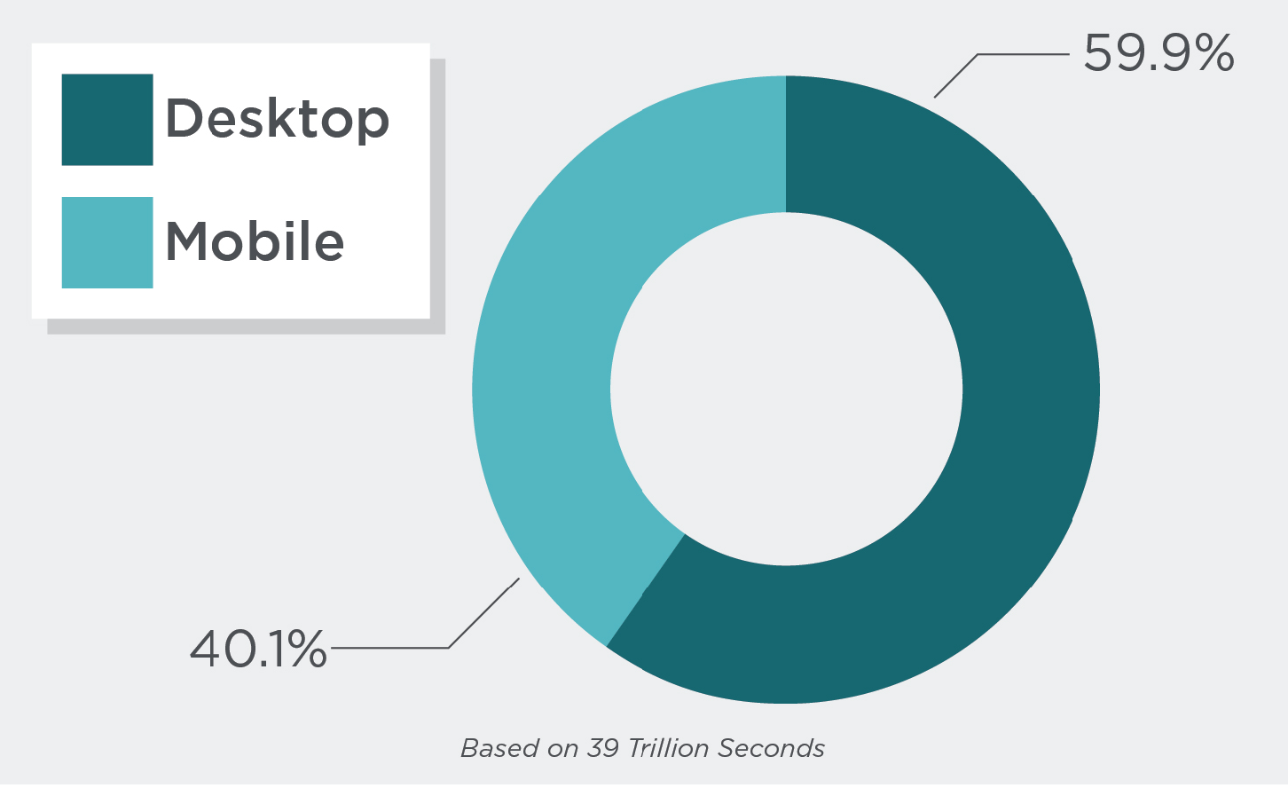 Desktop vs. Mobile Video Consumption: What You Need to Know