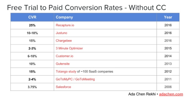 How to Convert SaaS Free Trial Users into B2B Customers