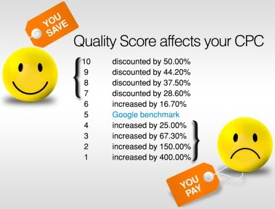 What's a Good Quality Score for Each Type of Keyword?