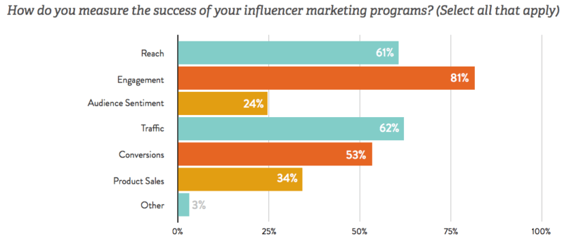 Why engagement trumps reach when measuring influencer marketing impact