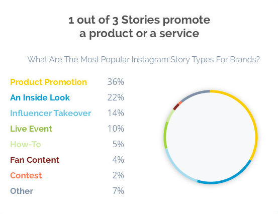 How Brands Can Use Instagram Stories [Infographic]