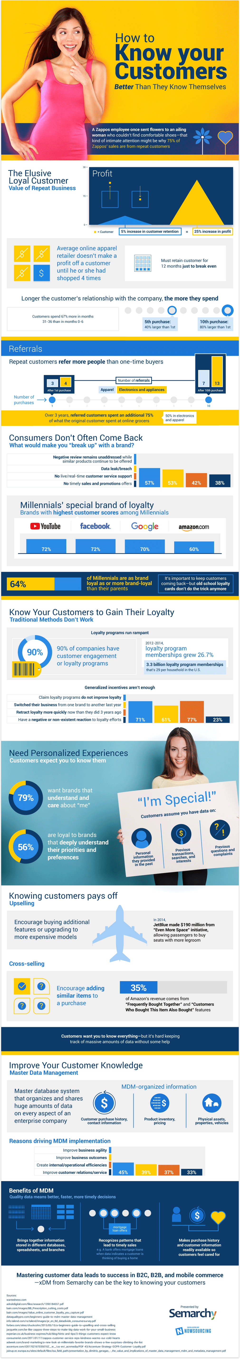 Knowing Your Customer The First Step To Staying In Business [Infographic]