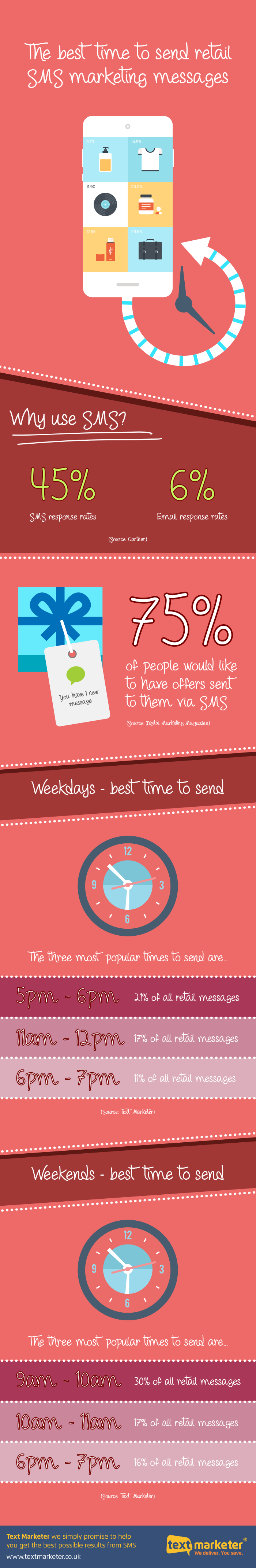 Retail SMS Marketing – The Best Time to Send Your SMS Campaign [Infographic]