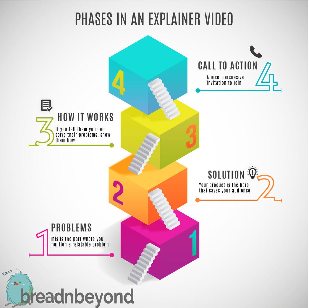 The Start-Up's Guide to Making an Explainer Video That Sells