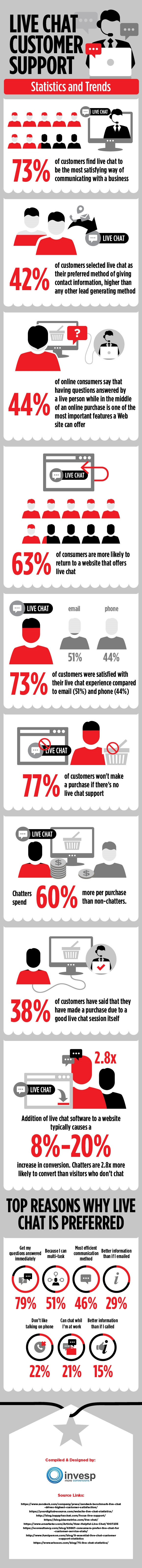 Why Customer Service Live Chat Support is the Future of Marketing [Infographic]