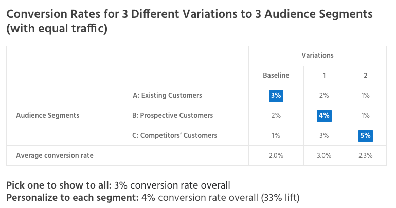 How to Use A/B Testing and Personalization Best Together