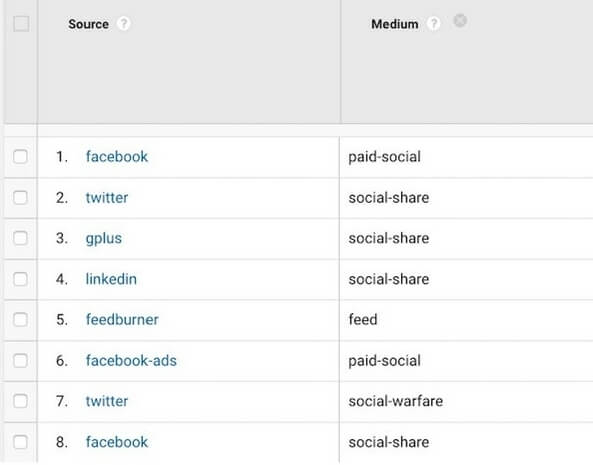 The Google Analytics Social channel is broken: Here's how to fix it