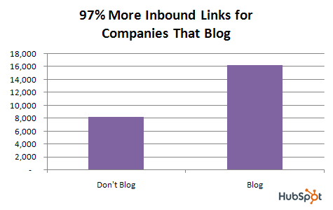 5 Reasons Why You Should Show Your Business Blog Some Love