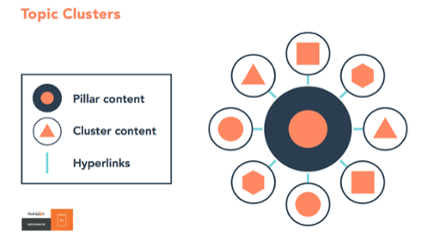 Content Pillars: New SEO Tactic Answers the Long-Form Content Question