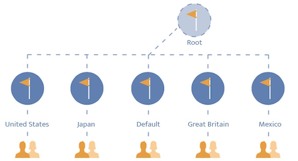 How To Use The Region-Based Page Structure Of Facebook Global Pages