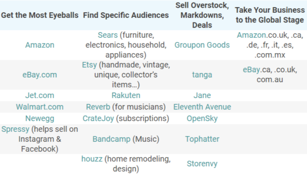 How a Multichannel Strategy Leads to Growth for Online Businesses