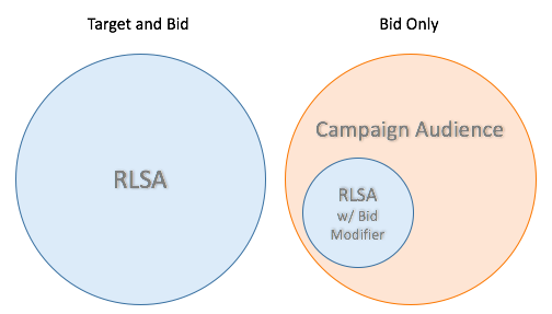 How to Use Remarketing Lists for Search Ads (RLSA)