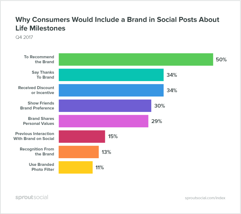 New Social Media Report, and What About UGC?