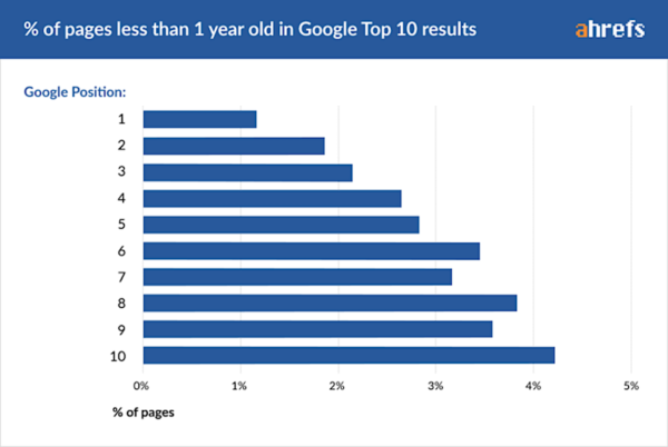 Search Engine Ranking Takes Years and Here's Why