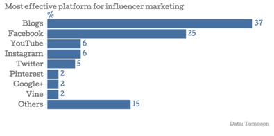 Why B2C Companies Should Invest in Influencer Marketing