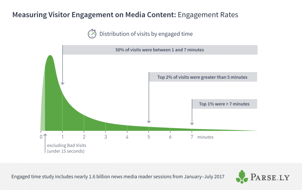 Not All Bounces Are Created Equal: Replacing Bounce Rate With Engagement Rate